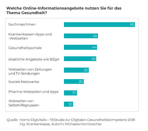 """Info-Grafik zur Nutzung von Online-Informationsangeboten zu Gesundheitsinformation aus einer Studie der TK von 2018 sich """""""