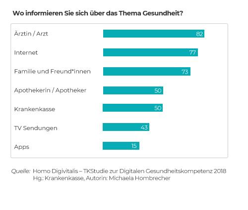 """Info-Grafik zu Informationsquellen von Gesundheitsinformation aus einer Studie der TK von 2018 sich """""""
